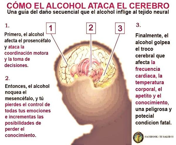 Encontrar los tests del alcoholismo